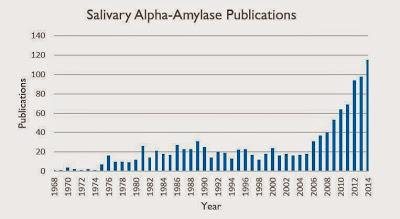 alpha-amalyse